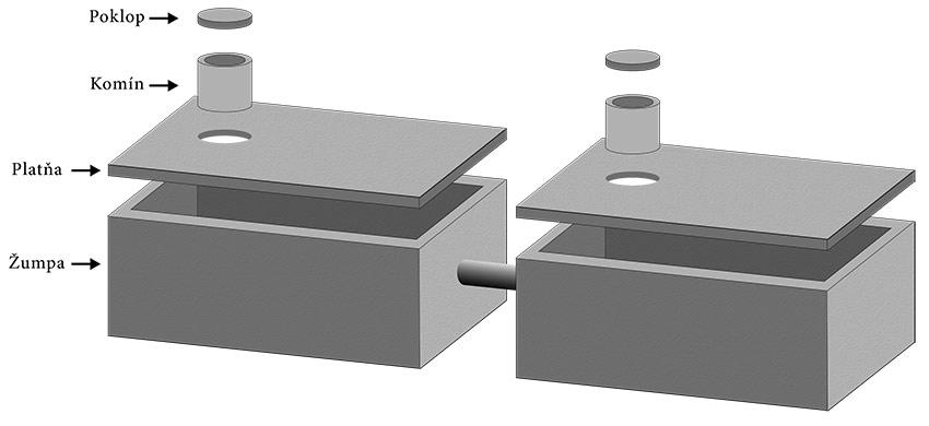 3D model vícekomorové jímky