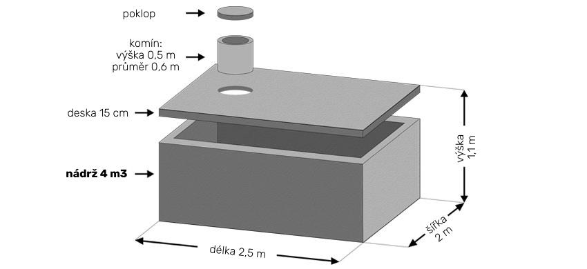 betonová jímka 4m3 rozměry