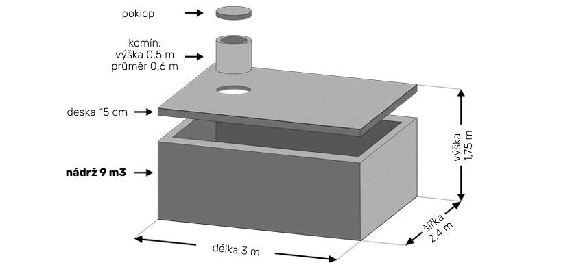 betonová jímka 9m3 rozměry