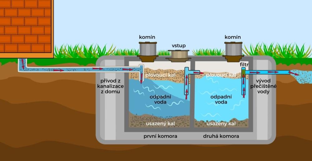Betonový septik - jak funguje